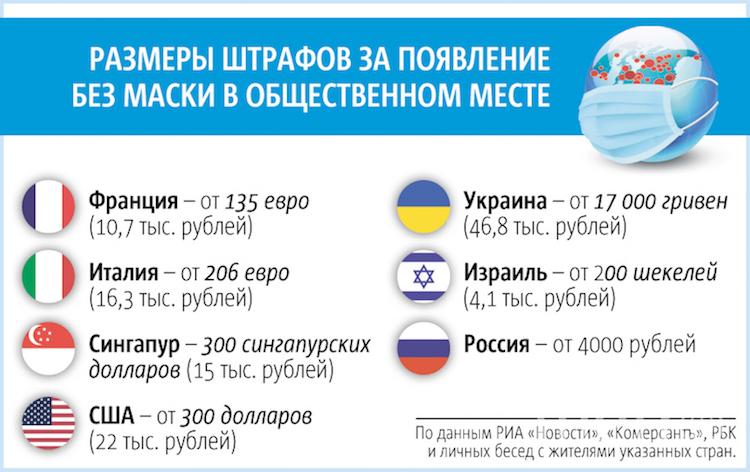 """Размеры штрафов за появление без маски в разных странах. Фото Инфографика: Павел Киреев, """"Metro"""""""