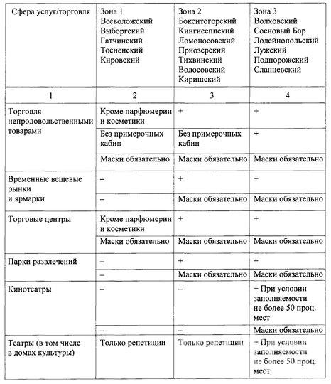 Три зоны выделили в Ленинградской области. Фото lenobl.ru