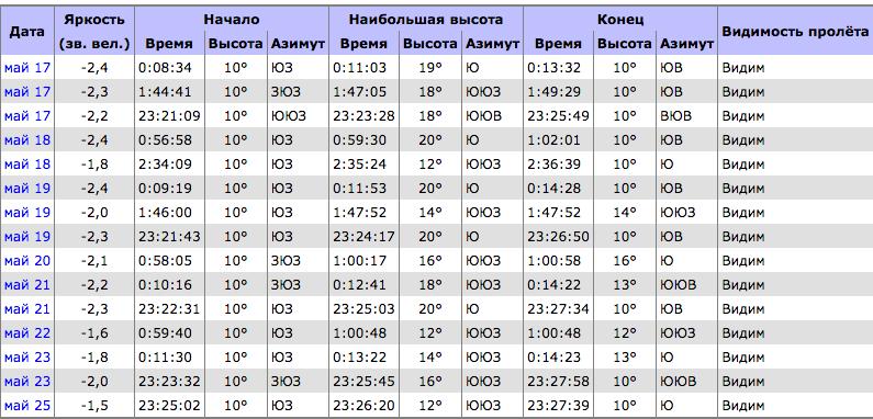 Графики пролёта станции над Санкт-Петербургом на ближайшие дни. Фото скриншот www.heavens-above.com