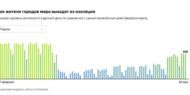 Аналитики Яндекса сделали страницу с информацией о росте активности в 42 мировых мегаполисах.