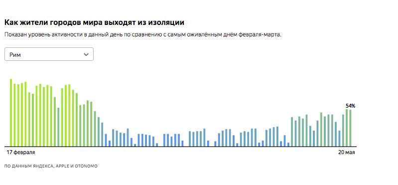 """Аналитики Яндекса сделали страницу с информацией о росте активности в 42 мировых мегаполисах. Фото яндекс, """"Metro"""""""