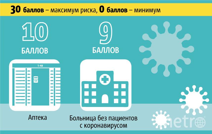 """Рейтинг мест, где можно заразиться коронавирусом. Фото Павел Киреев, """"Metro"""""""