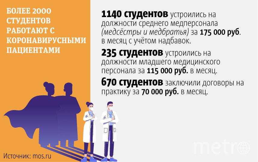 """Какие доплаты получают столичные медики. Фото Павел Киреев, """"Metro"""""""