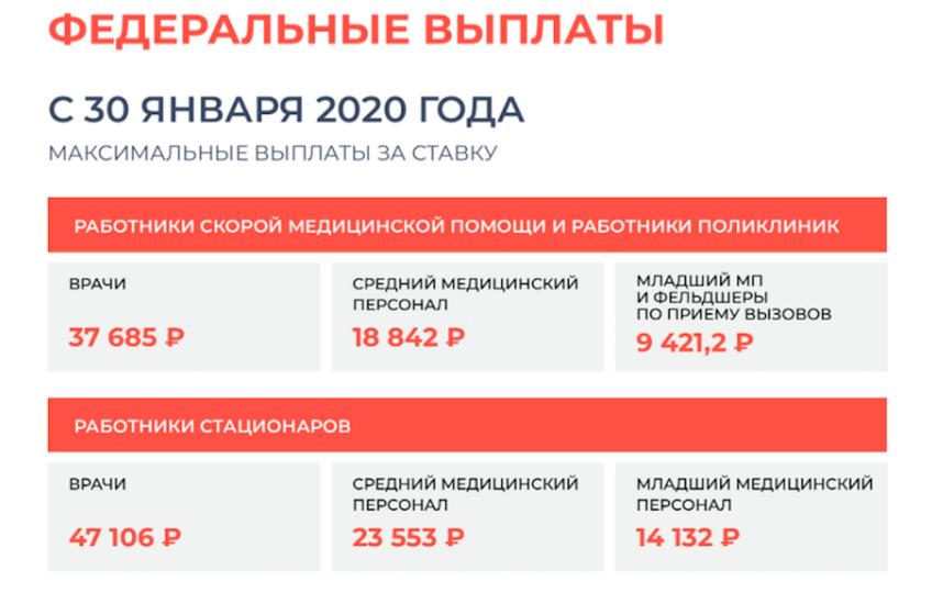 Подмосковные медики теперь могут рассчитать свои доплаты онлайн. Инструкция. Фото uslugi.mosreg.ru