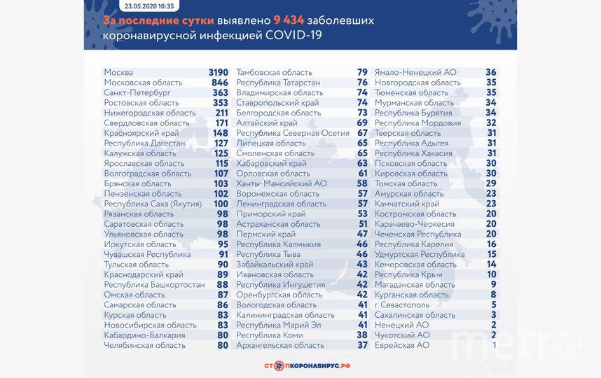 Стопкоронавирус.рф.