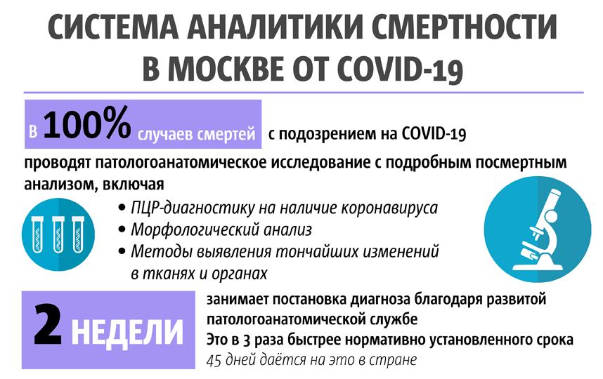 """В случае подозрения на коронавирус проводится посмертный анализ. Фото Инфографика: Сергей Лебедев, """"Metro"""""""