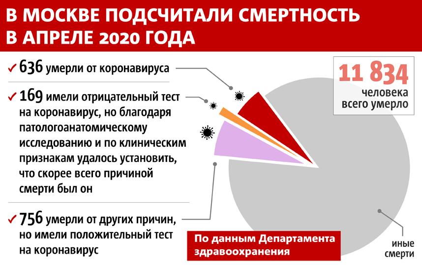 """Всего же в апреле в столице умерло 11 834 человека. Фото Инфографика: Сергей Лебедев, """"Metro"""""""