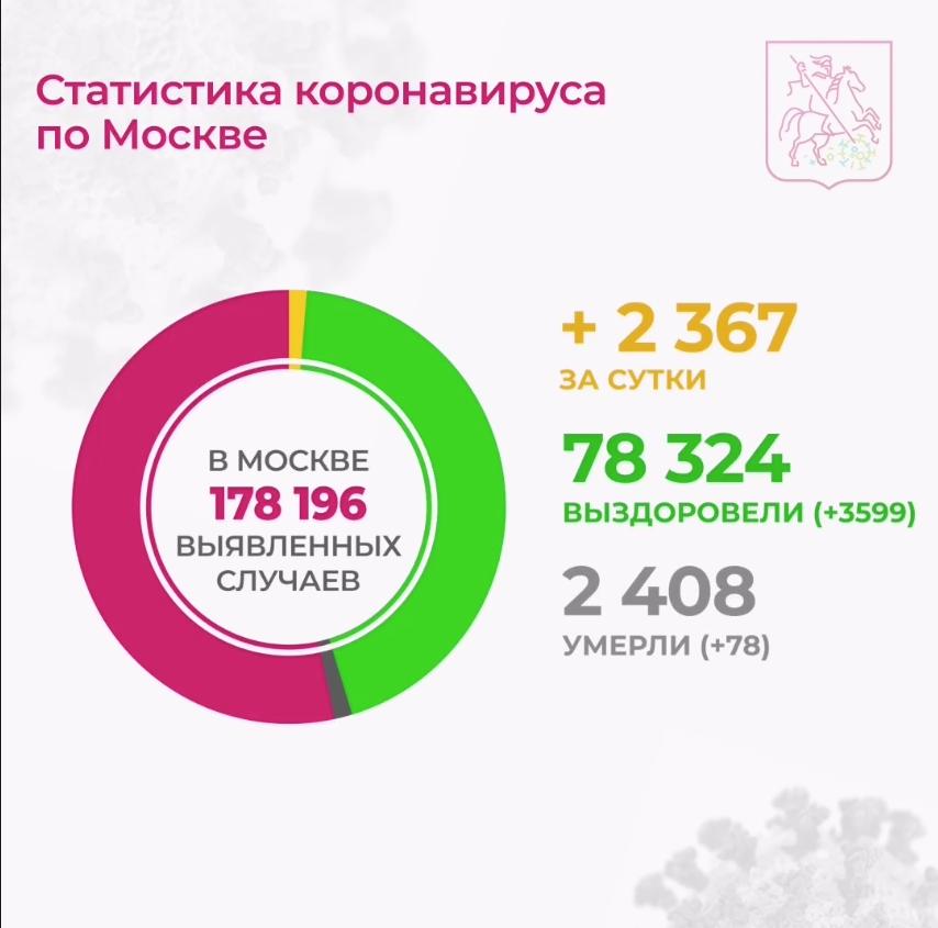 Статистика по Москве. Фото Официальный канал оперштаба Москвы по ситуации с коронавирусом в Telegram