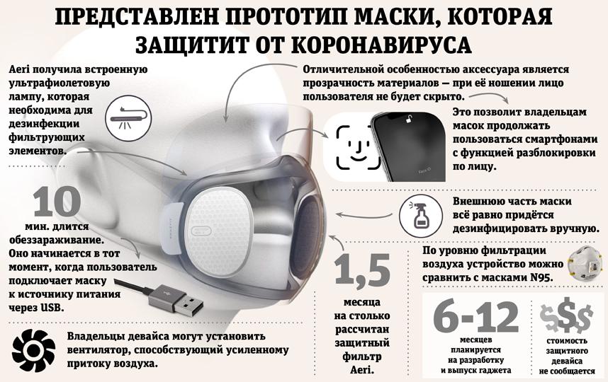 """Новая маска пригодится и после пандемии. Фото Сергей Лебедев, """"Metro"""""""