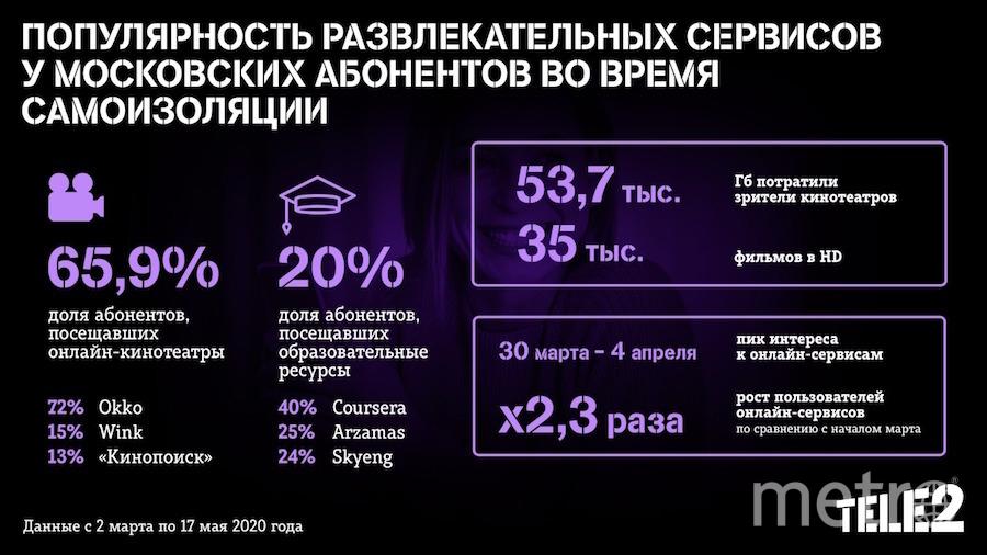 Tele2 выяснила, как московские абоненты проводят время в Сети на самоизоляции.