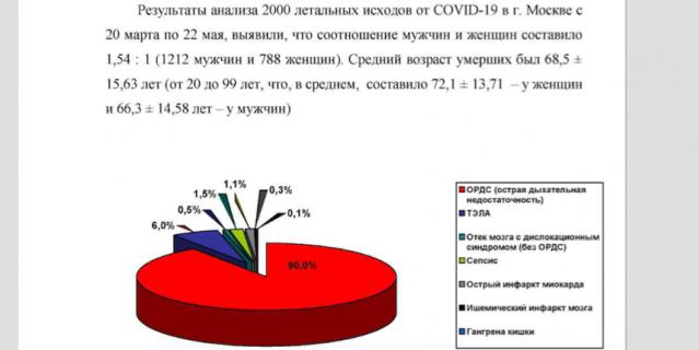 Краткая статистическая информация из атласа (200 патологоанатомических вскрытий умерших от COVID-19 в г. Москва с 20 марта по 22 мая).