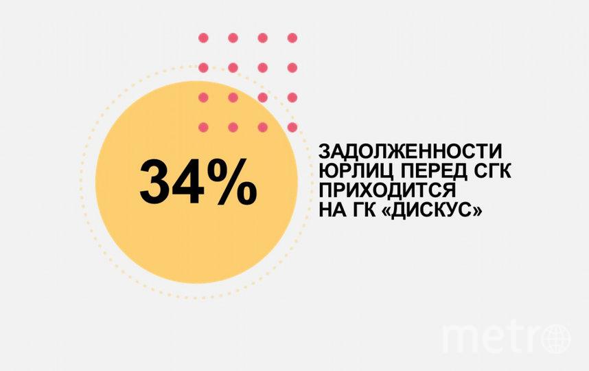 Общая задолженность ГК «Дискус» перед СГК в июне достигла 305,6 млн рублей.