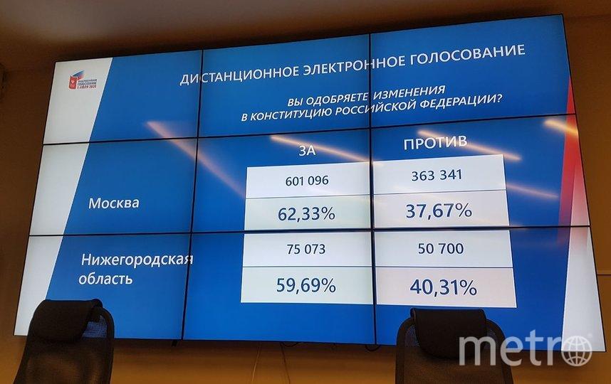 Объявлены результаты электронного голосования. Фото Василий Кузьмичёнок