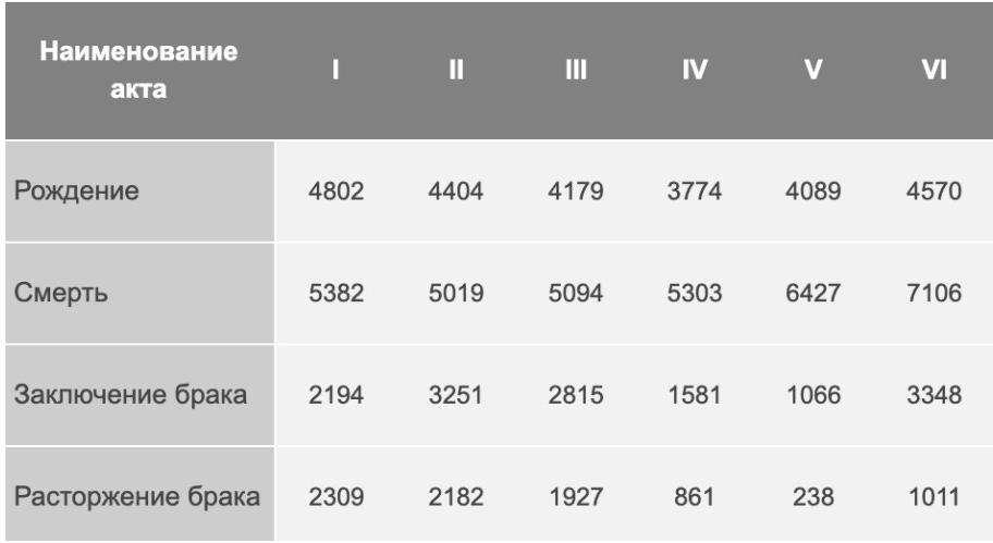 "Данные комитета ЗАГС. Фото http://kzags.gov.spb.ru/statistics/#3, ""Metro"""
