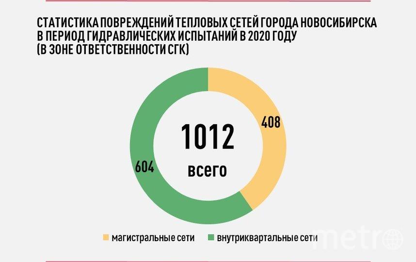 Статистика повреждений на 17 июля 2020 года.