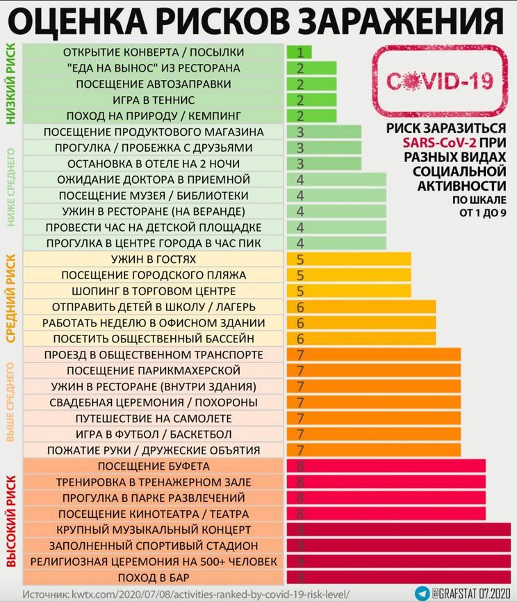 "Таблица от экспертов. Фото https://www.kwtx.com/2020/07/08/activities-ranked-by-covid-19-risk-level/?fbclid=IwAR1nuUTeGs2q7DY0B, ""Metro"""