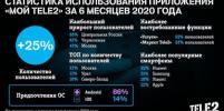 Где москвичи общаются с операторами связи