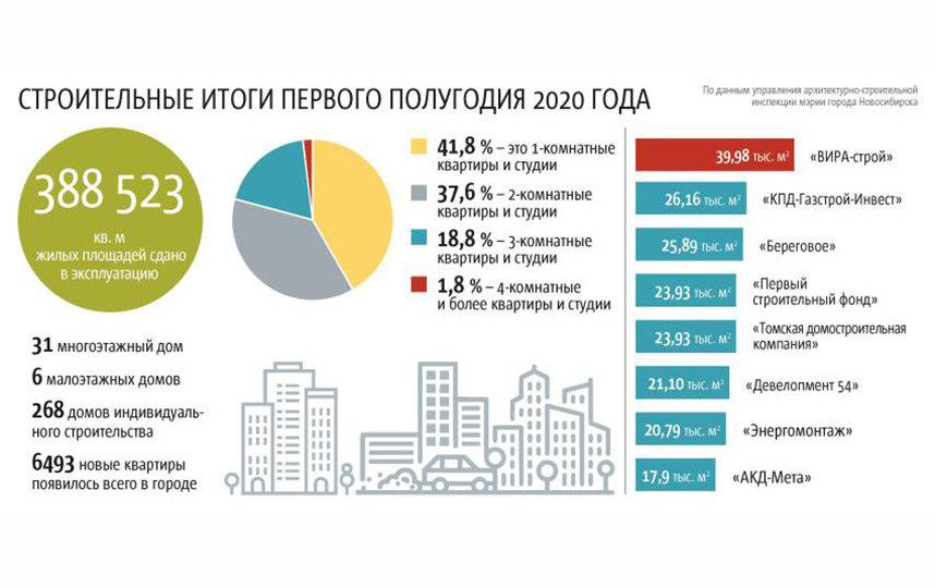 1 273 219  кв. м жилой площади необходимо ввести в эксплуатацию к концу 2020 года в Новосибирске.