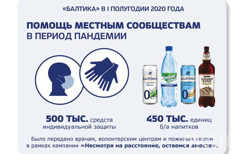 В период пандемии филиал «Балтики» в Новосибирске также подключился к социальной кампании «Несмотря на расстояние, остаемся вместе».