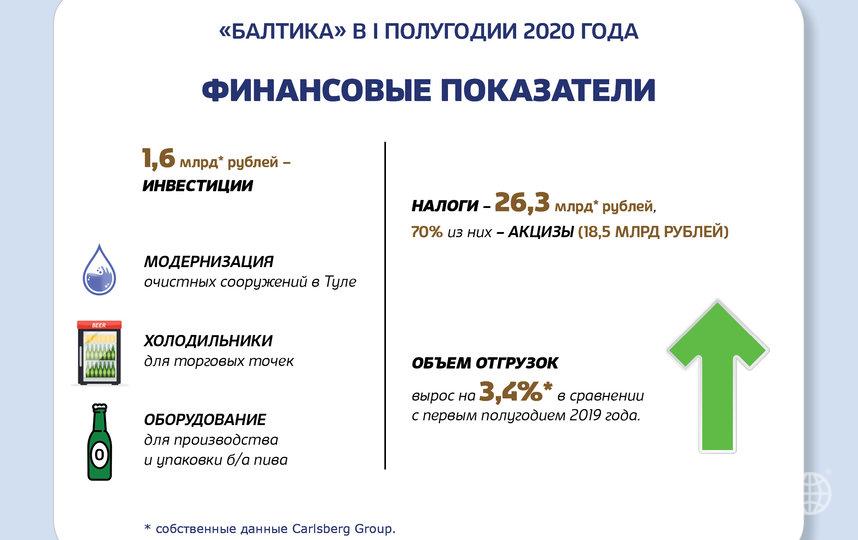Филиал «Балтика-Новосибирск» сохраняет свои позиции в числе крупнейших налогоплательщиков Новосибирской области.