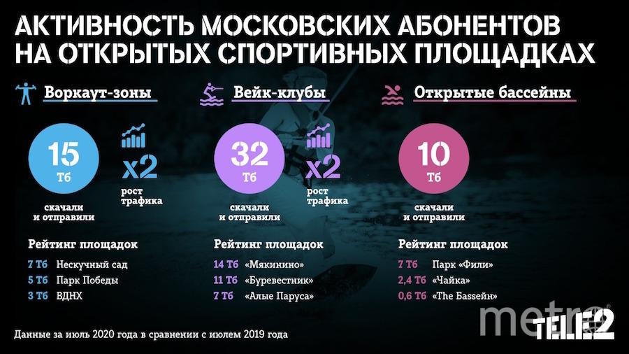 Карта активности московских абонентов на открытых спортплощадках. Фото предоставлено компанией Tele2