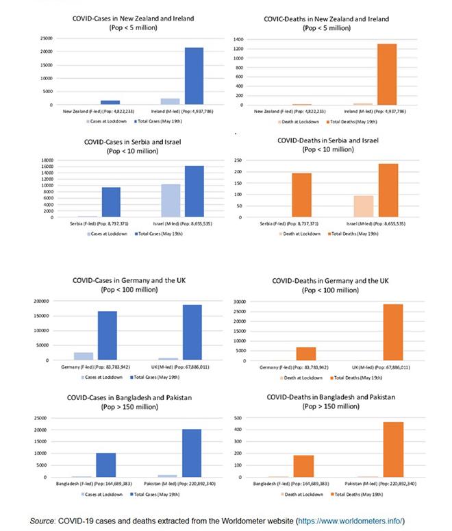 Наглядное сравнение стран. Фото скриншот University of Liverpool | данные основаны на Woldometer