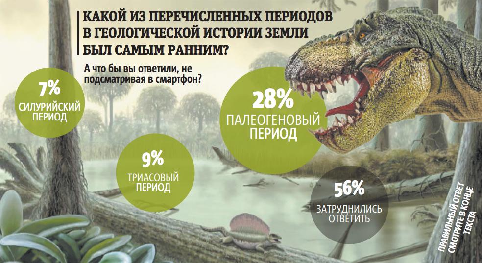 """А что бы вы ответили, не подсматривая в смартфон? Фото Инфографика: Павел Киреев, """"Metro"""""""