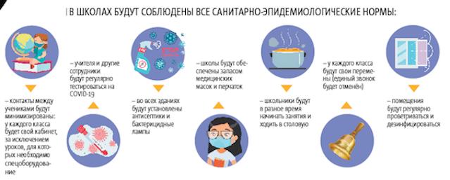 """В школах будут соблюдены все санитарно-эпидемиологические нормы. Фото Инфографика: Павел Киреев, """"Metro"""""""