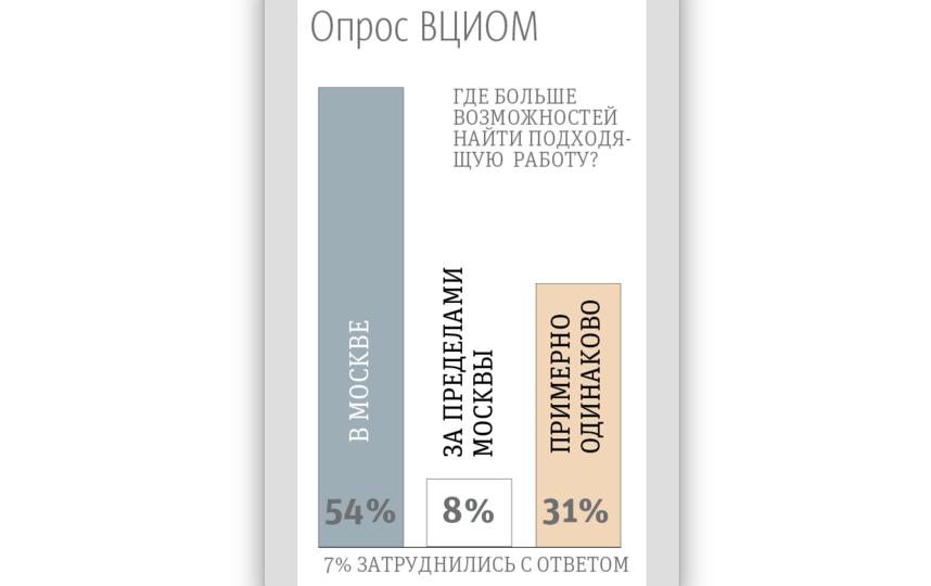 "Опрос ВЦИОМ. Фото ""Metro"""