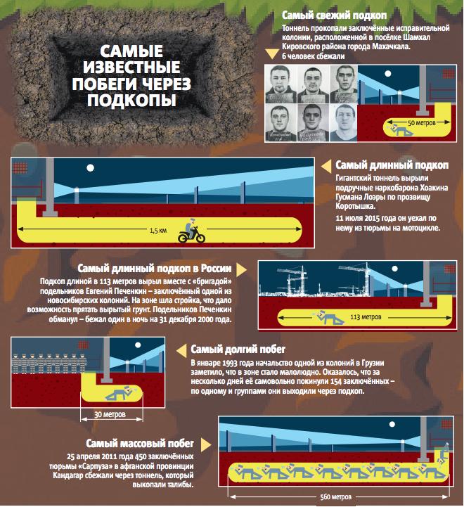 """Самые известные побеги через подкопы. Фото Инфографика: Павел Киреев, """"Metro"""""""