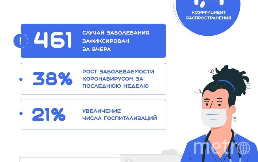 Ситуация с заболеваемостью в Петербурге. Фото vk.com
