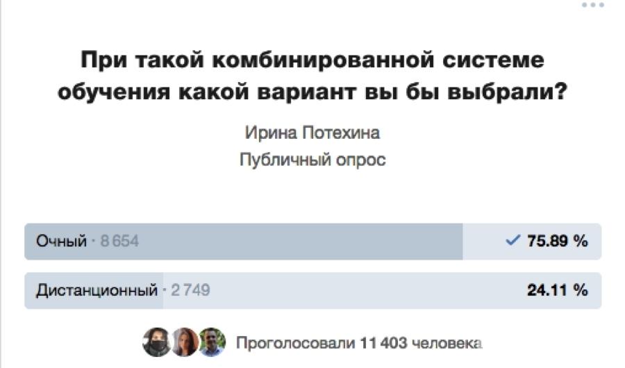 За час в опросе голоса распределились так. Фото https://vk.com/irina_potehina, vk.com