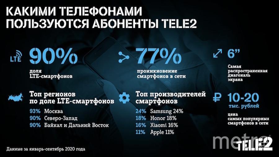 Смартфоны пользуются популярностью. Фото предоставлено компанией Tele2