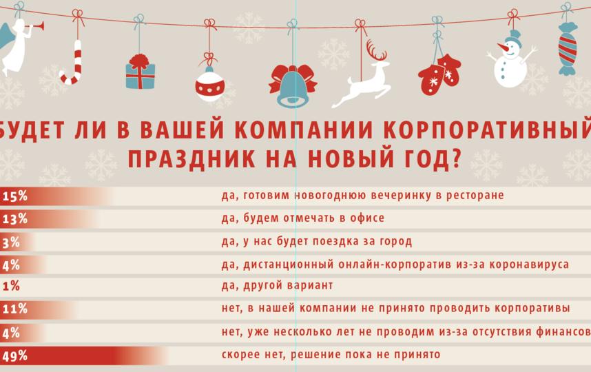Инфографика Metro - по данным Superjob.ru.