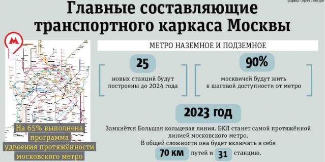 Главные составляющие транспортного каркаса столицы.
