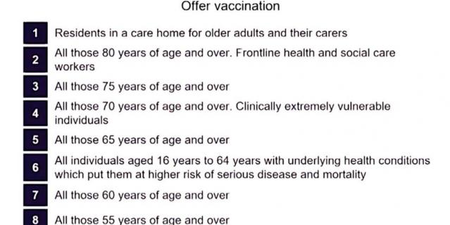 Порядок вакцинации в Британии.
