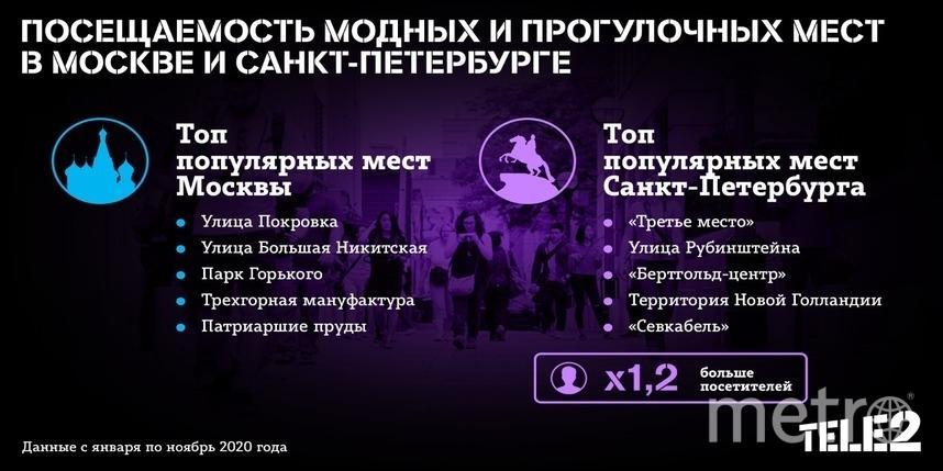 В пандемию петербуржцы гуляют чаще: исследование Tele2