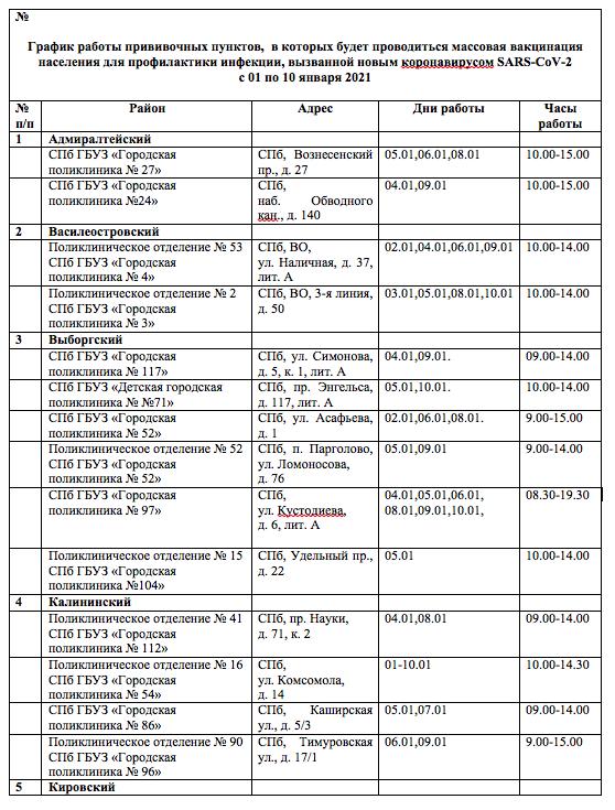 Список пунктов, где можно сделать прививику от Covid-19. Фото Скриншот документа.