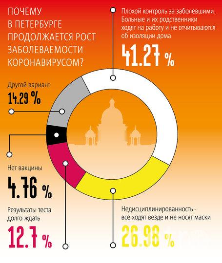 """Metro спросило горожан, почему, по их мнению, в Петербурге продолжается рост заболеваемости. Фото """"Metro"""""""