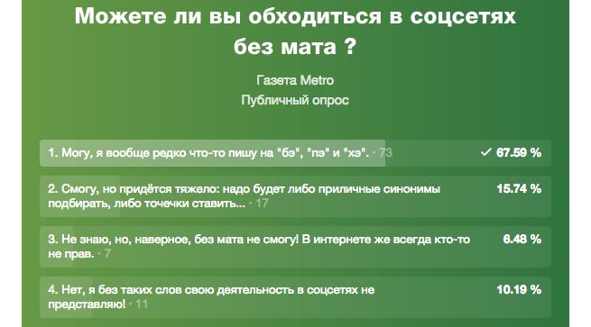 Почти 70% участников опроса Metro отметили, что и так общаются без матерных слов.