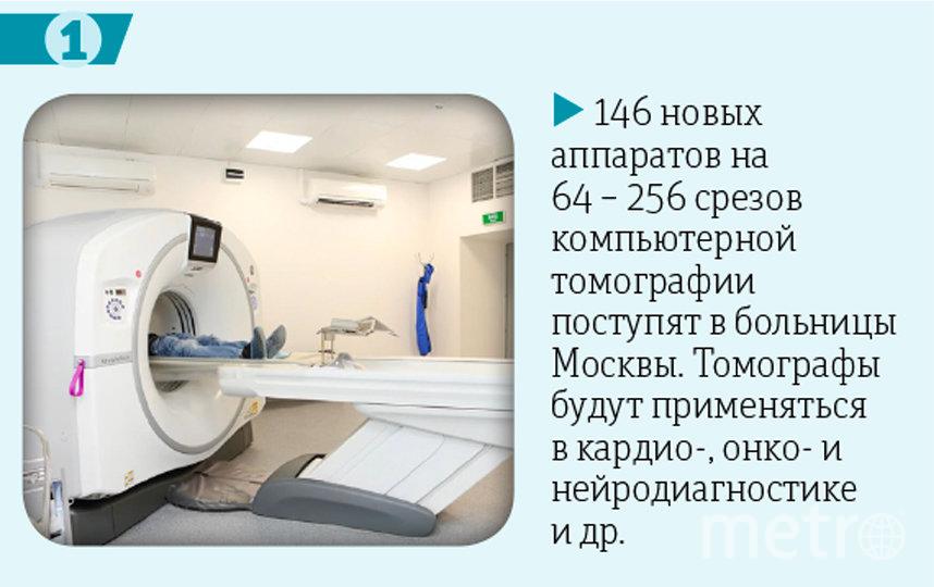 Чем больше срезов в оборудовании, тем больше диагностической информации можно получить за одно обследование. Фото предоставлено пресс-службой мэра Москвы, инфографика: Павел Киреев