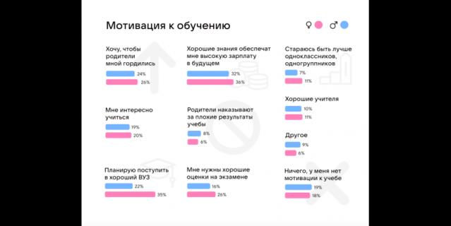 Результат опроса VK.