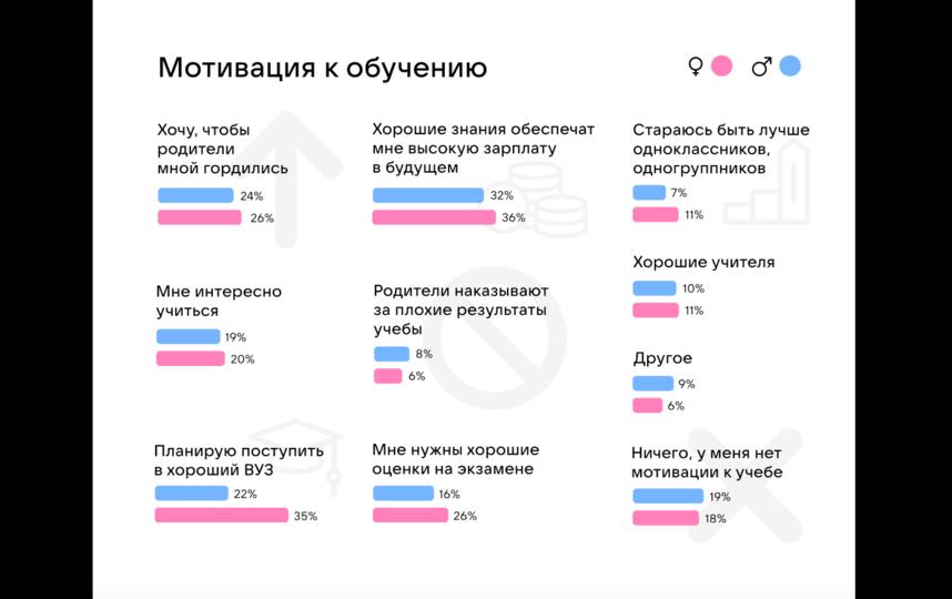 Результат опроса VK. Фото Предоставлено организаторами