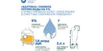 «Балтика» снизила экослед пива