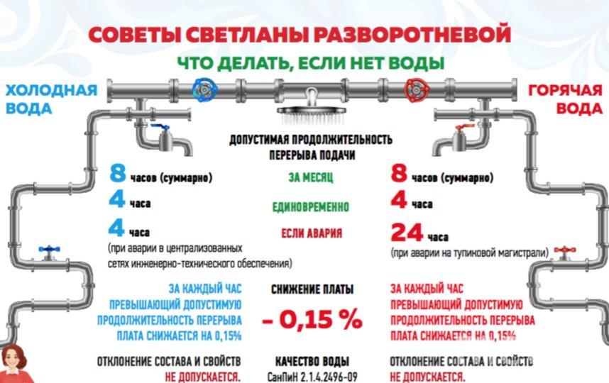 Советник мэра города Москвы по вопросам ЖКХ Светлана Разворотнева рассказала, что делать, если в доме отключили воду.