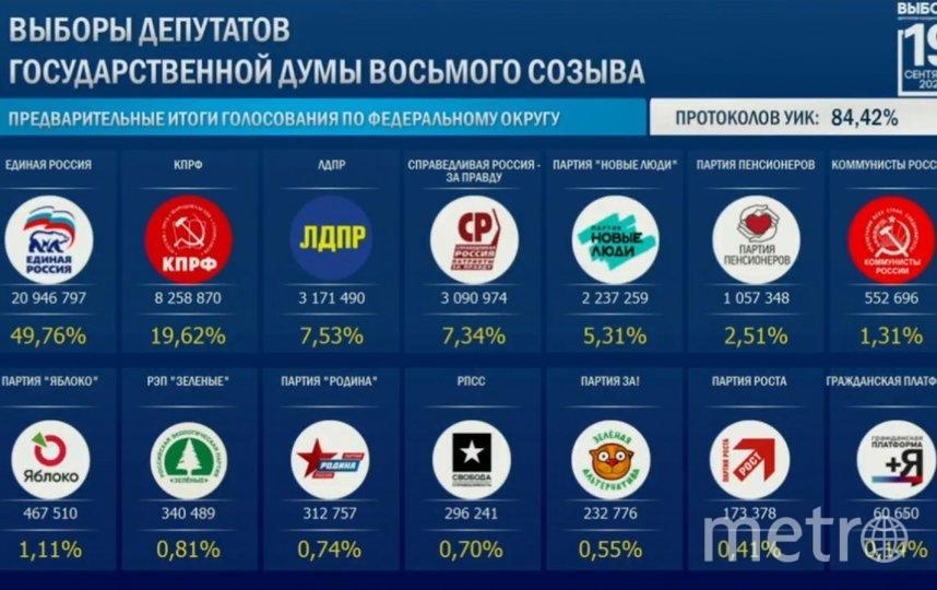 Голосование на думских и иных выборах проходило в этом году с 17 по 19 сентября. Фото cikrf.ru.