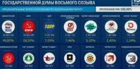 Стали известны результаты выборов в Госдуму после подсчета 100% голосов