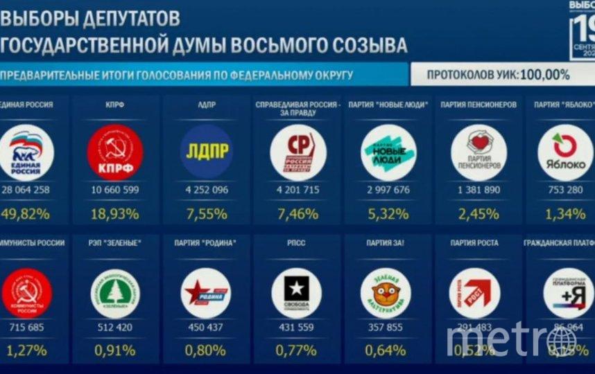 Итоги выборов. Фото ЦИК России.