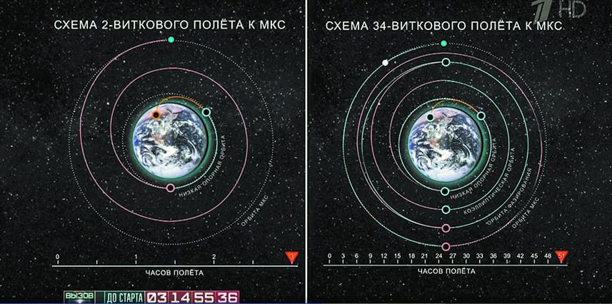 """Экипаж «Вызова» пристыкуется к МКС через 3 часа по """"сверхкороткой схеме"""", сделав всего два витка вокруг Земли. Фото """"Первый канал""""."""