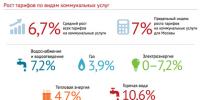 C 1 июля москвичам платить за ЖКУ придётся больше